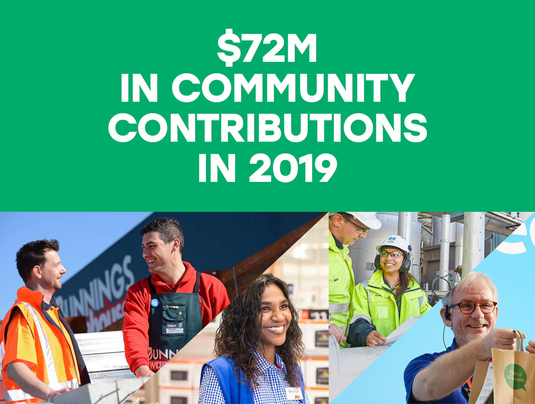 72 million dollars in community contributions in 2019